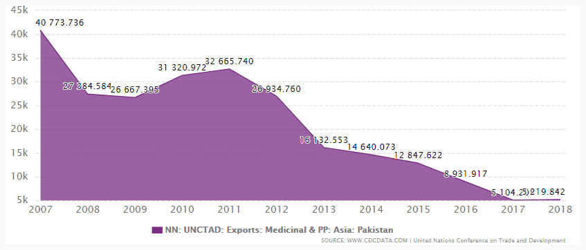 Export Value of Medicinal and Pharmaceutical Products