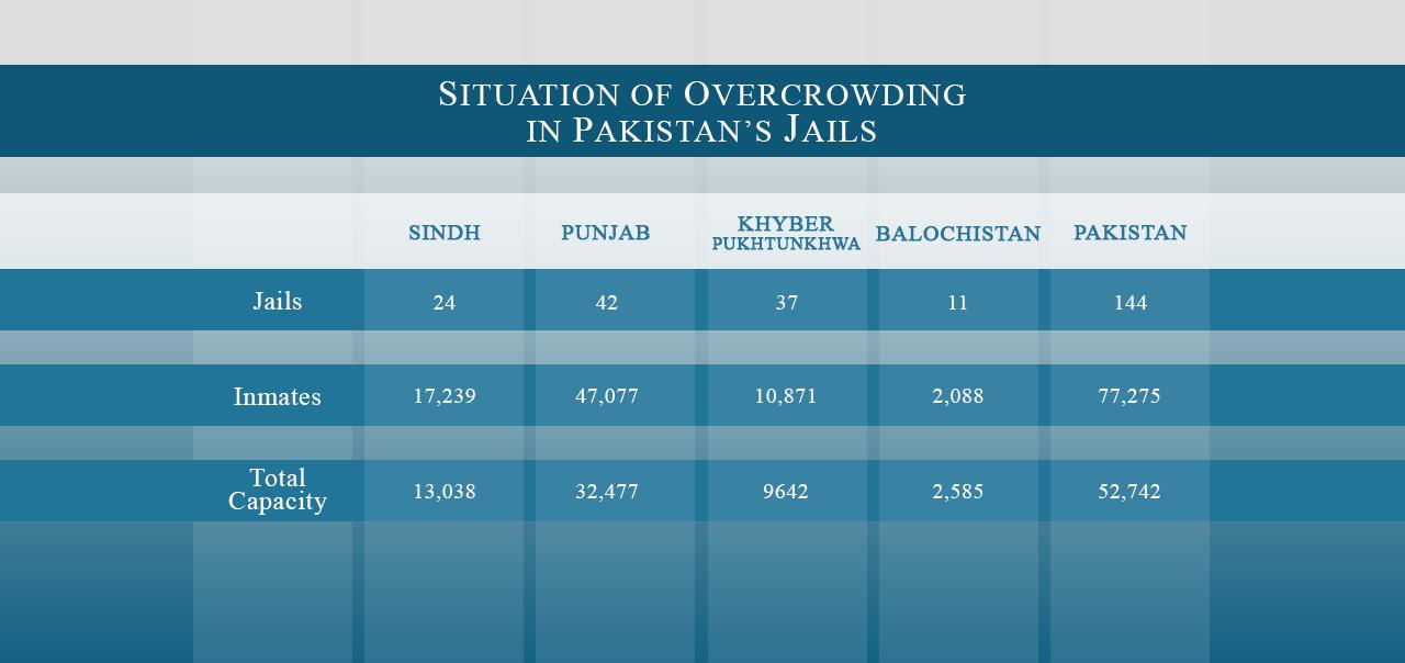 Jail Chart