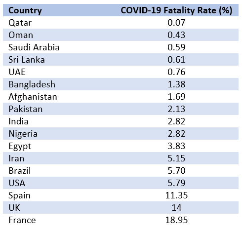 COVID-19 fatality rate by country - Voicepk.net