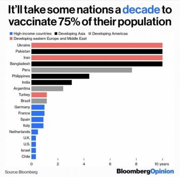 Bloomberg's Vaccine Tracker